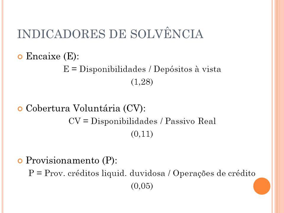 INDICADORES DE SOLVÊNCIA