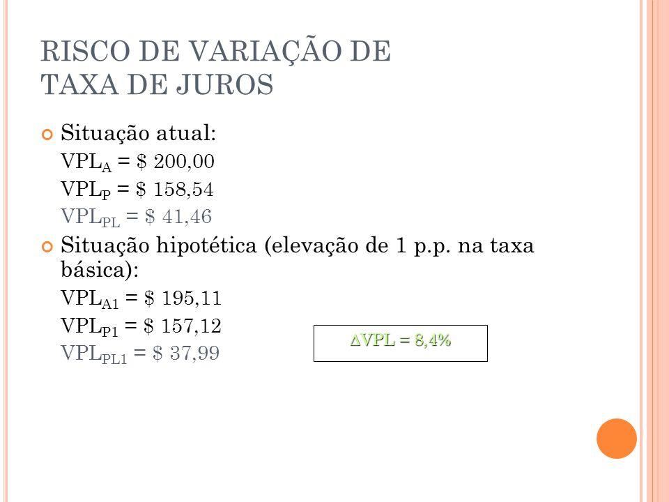 RISCO DE VARIAÇÃO DE TAXA DE JUROS