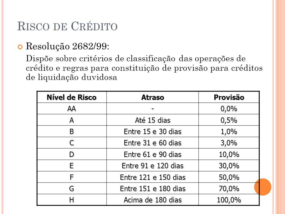 Risco de Crédito Resolução 2682/99: