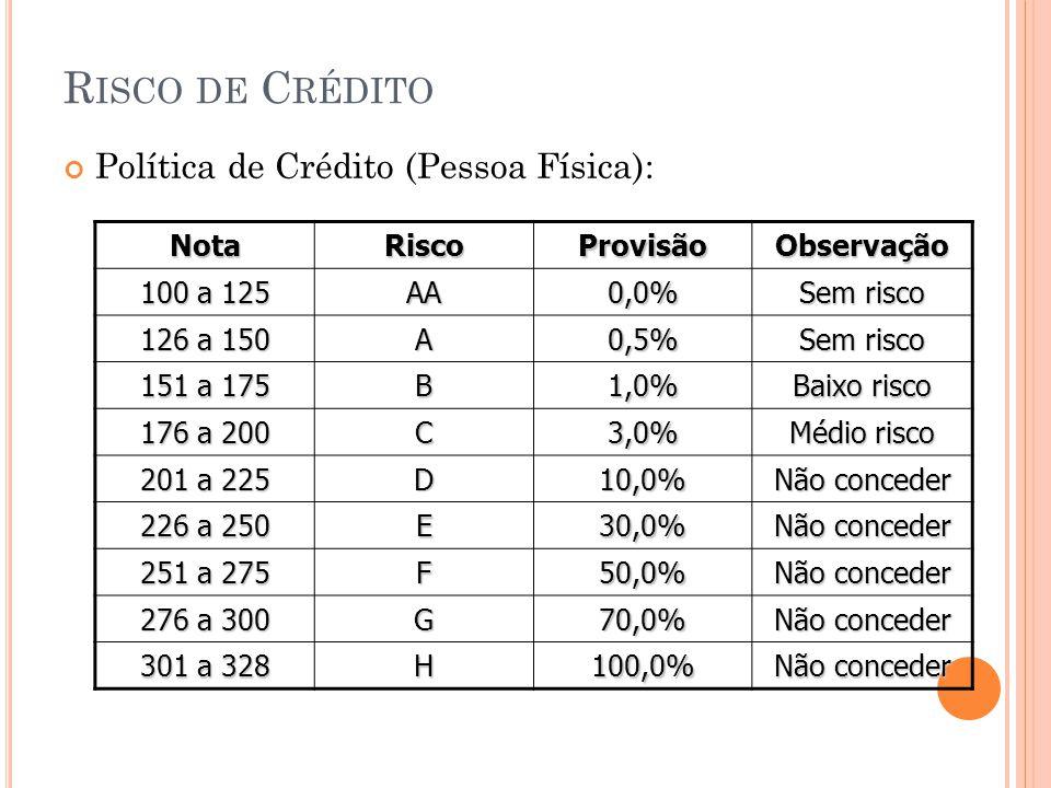 Risco de Crédito Política de Crédito (Pessoa Física): Nota Risco