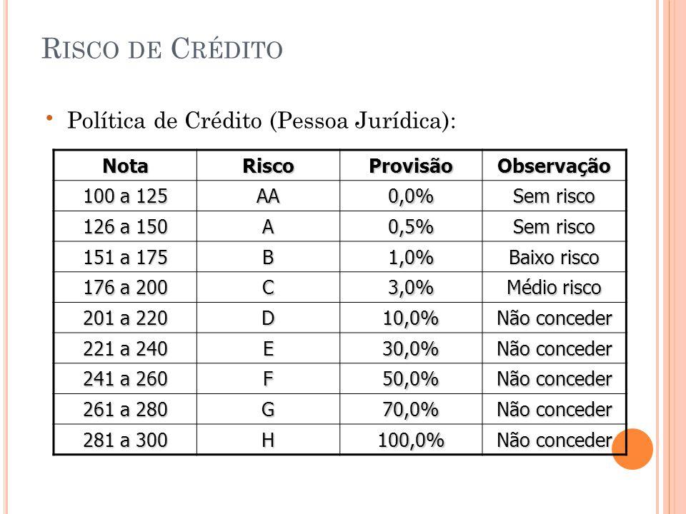 Risco de Crédito Política de Crédito (Pessoa Jurídica): Nota Risco