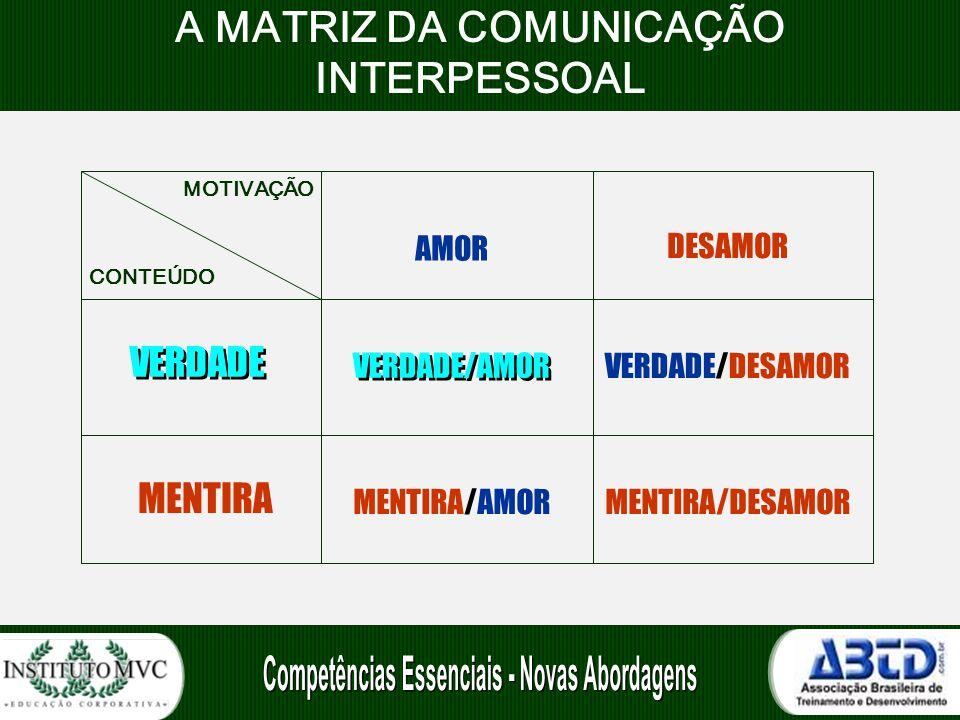 A MATRIZ DA COMUNICAÇÃO INTERPESSOAL