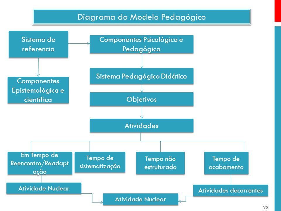 Diagrama do Modelo Pedagógico