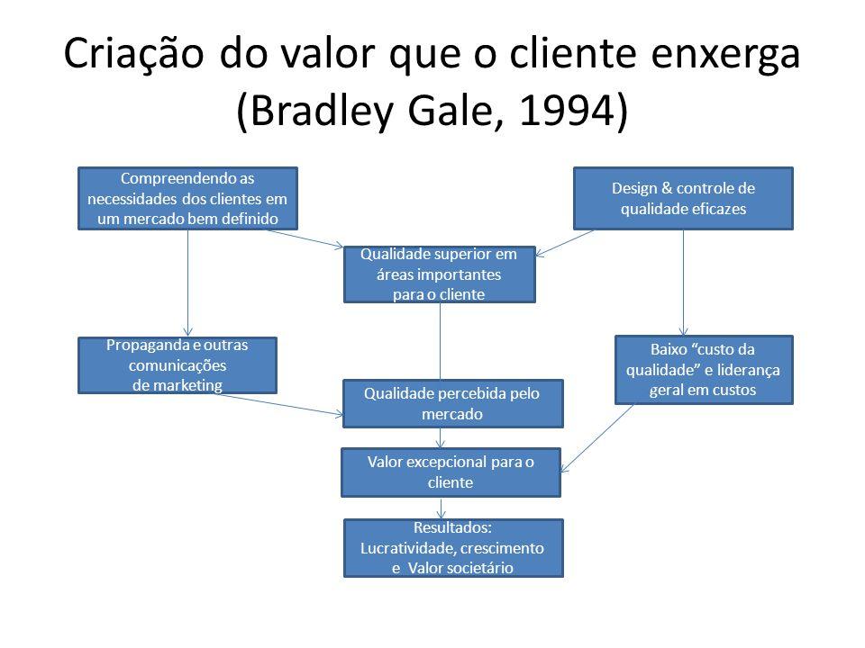 Criação do valor que o cliente enxerga (Bradley Gale, 1994)