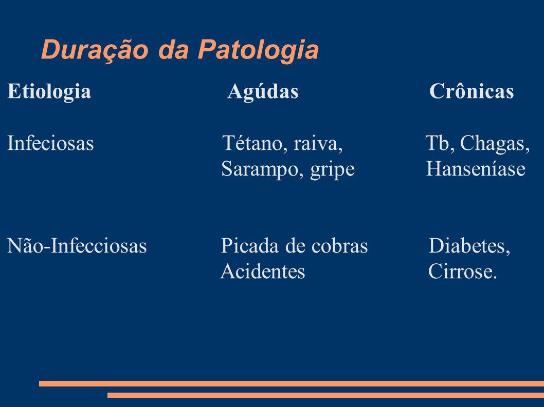Duração da Patologia Etiologia Agúdas Crônicas