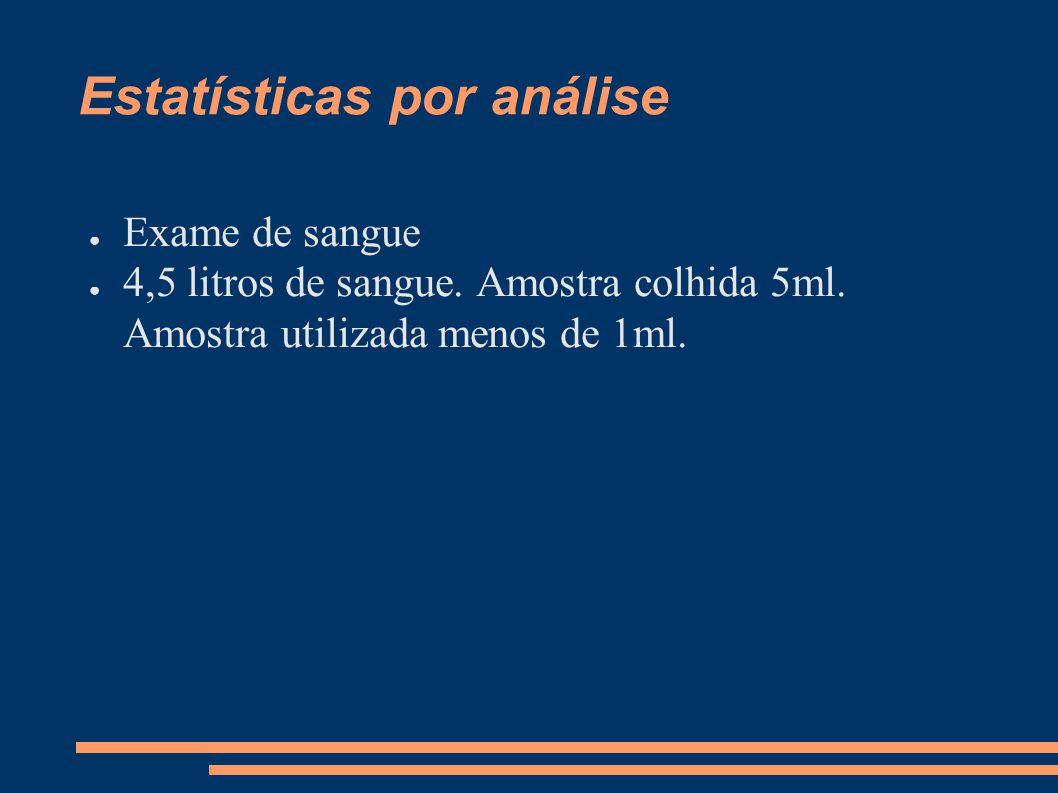 Estatísticas por análise