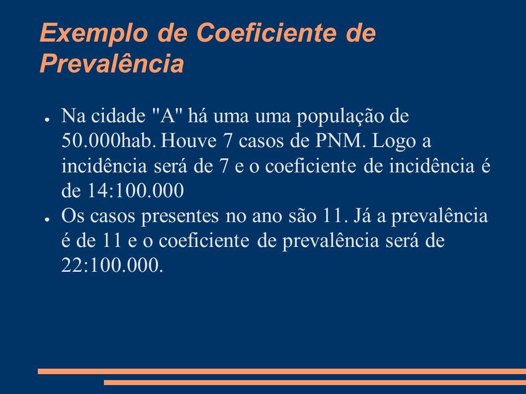 Exemplo de Coeficiente de Prevalência