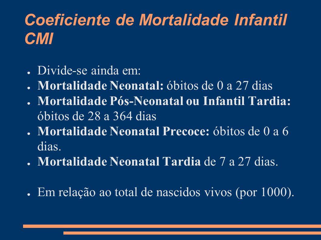 Coeficiente de Mortalidade Infantil CMI