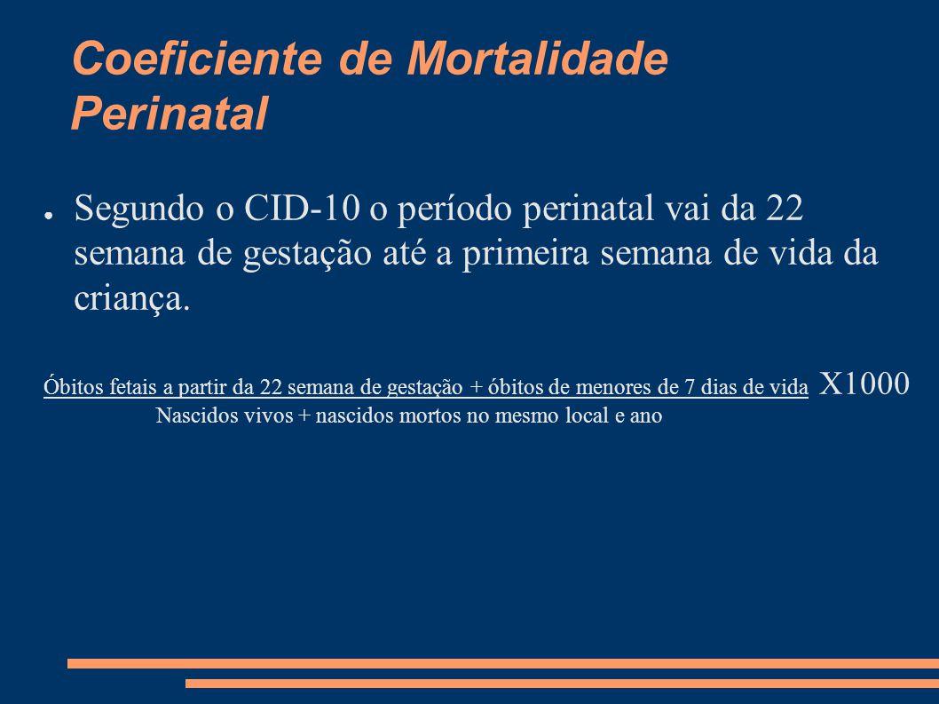 Coeficiente de Mortalidade Perinatal