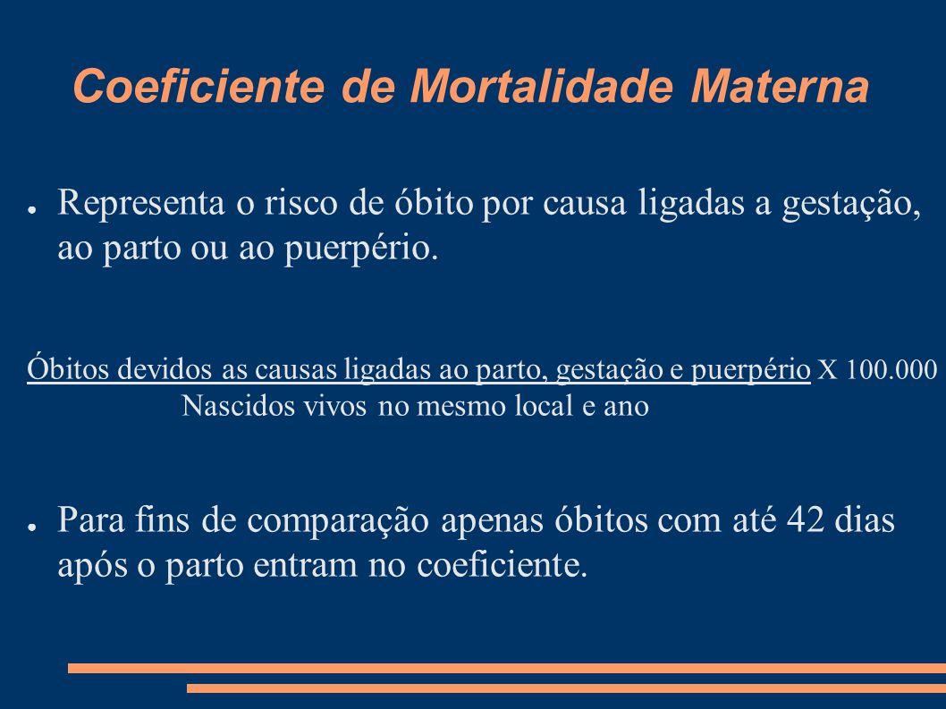 Coeficiente de Mortalidade Materna