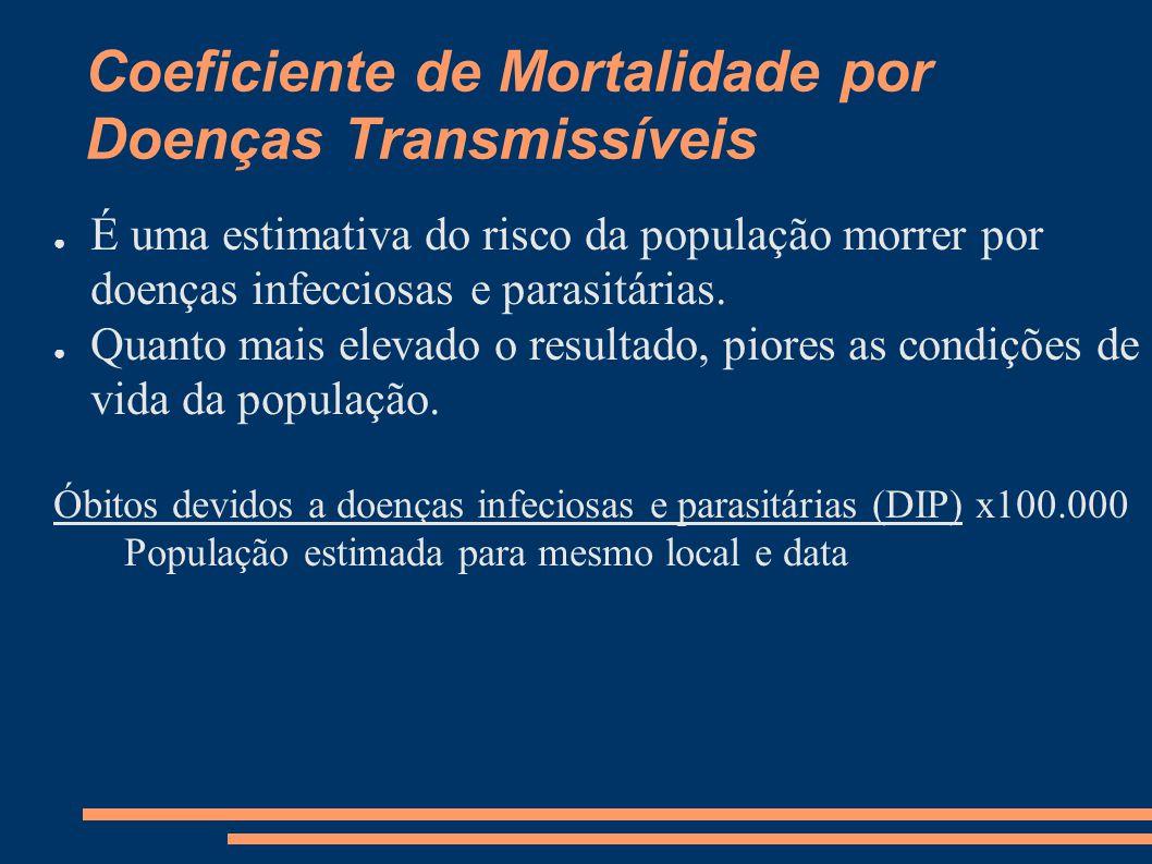 Coeficiente de Mortalidade por Doenças Transmissíveis