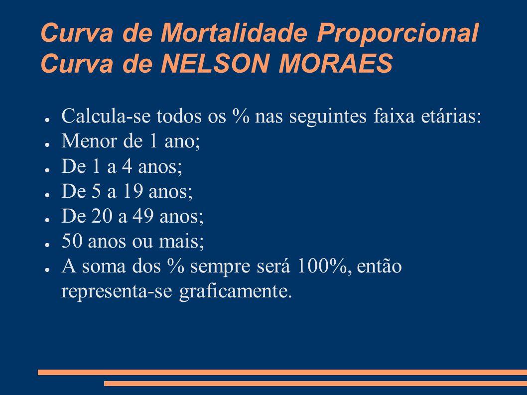 Curva de Mortalidade Proporcional Curva de NELSON MORAES