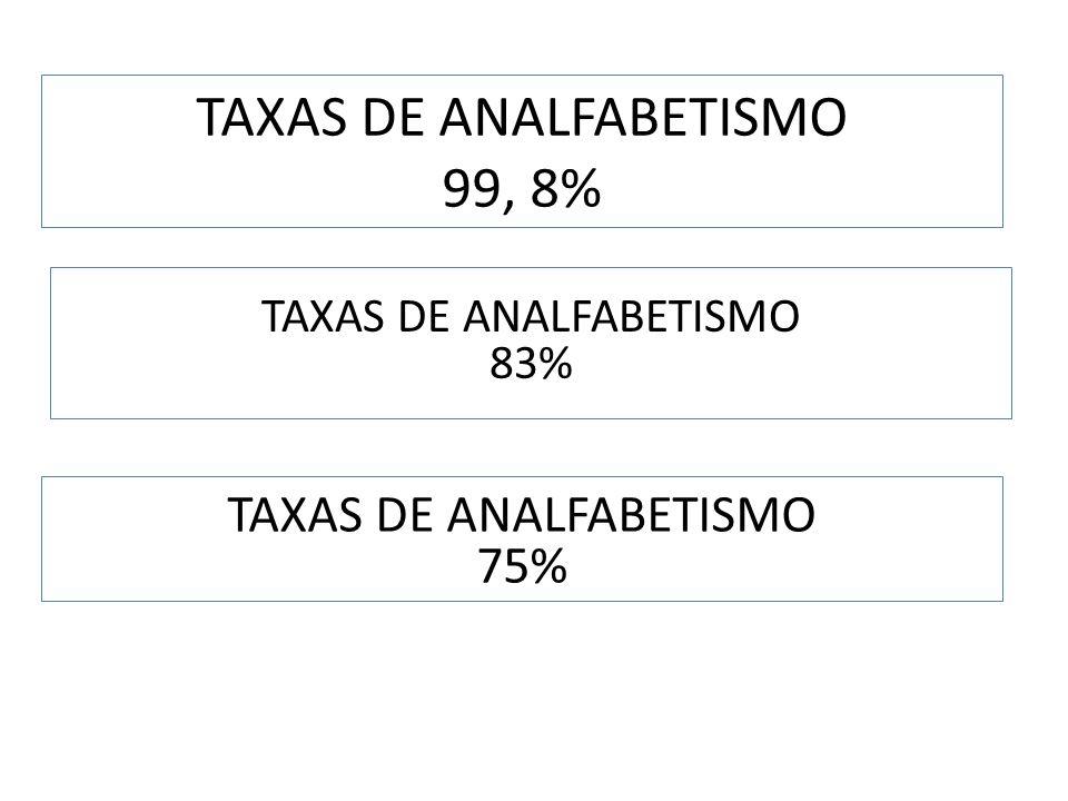 TAXAS DE ANALFABETISMO 99, 8%