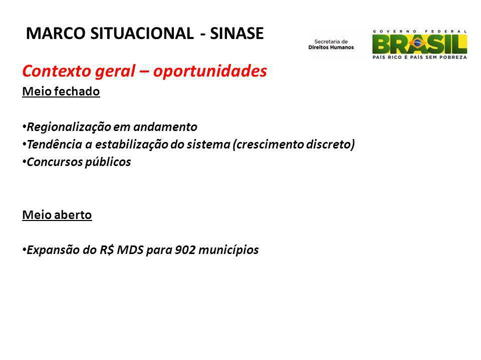 MARCO SITUACIONAL - SINASE