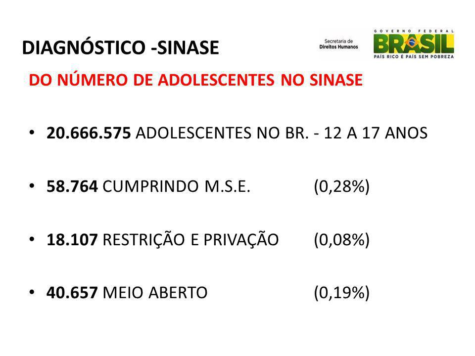 DIAGNÓSTICO -SINASE DO NÚMERO DE ADOLESCENTES NO SINASE