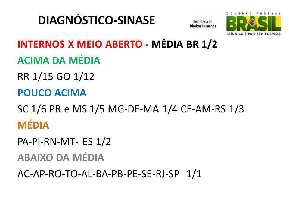 DIAGNÓSTICO-SINASE