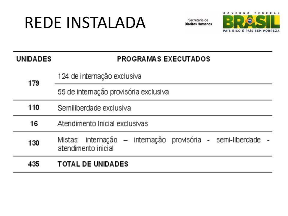 REDE INSTALADA 209 Municípios com unidades socioeducativas – 49 SP