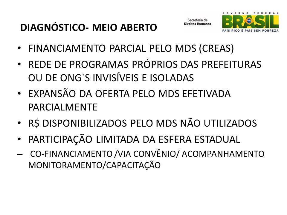 DIAGNÓSTICO- MEIO ABERTO