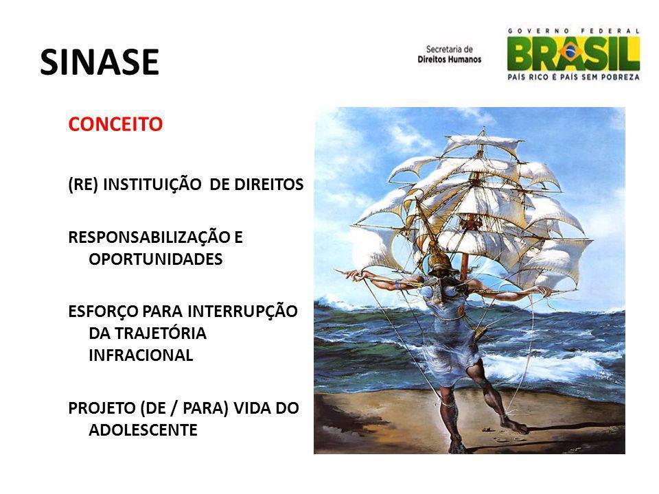 SINASE CONCEITO (RE) INSTITUIÇÃO DE DIREITOS