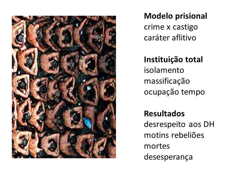 Modelo prisional crime x castigo caráter aflitivo Instituição total isolamento massificação ocupação tempo Resultados desrespeito aos DH motins rebeliões mortes desesperança