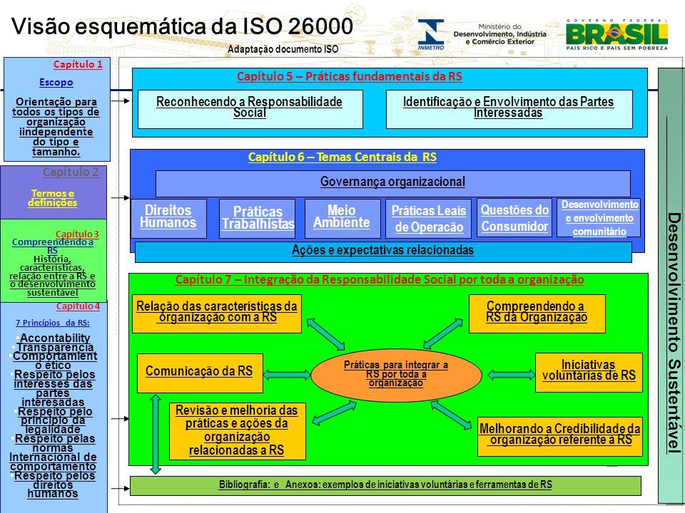 Visão esquemática da ISO 26000
