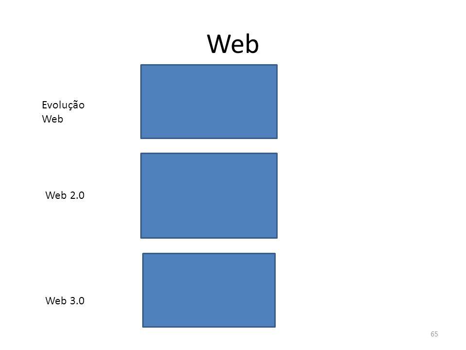 Web Evolução Web Web 2.0 Web 3.0