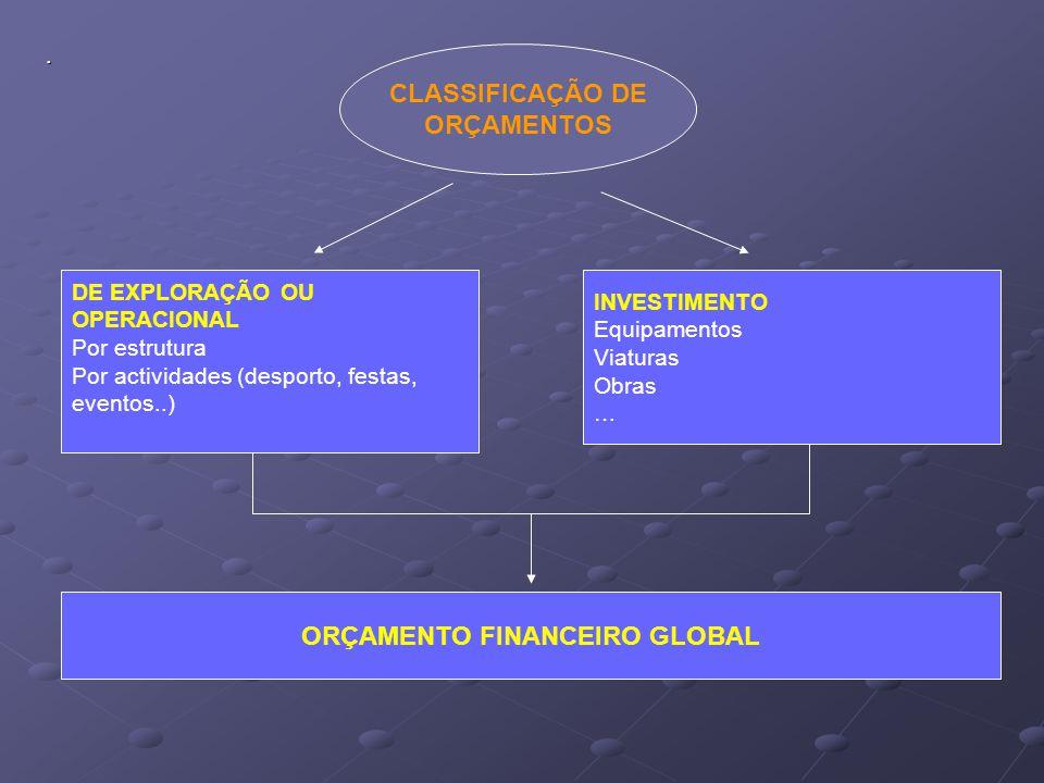 ORÇAMENTO FINANCEIRO GLOBAL