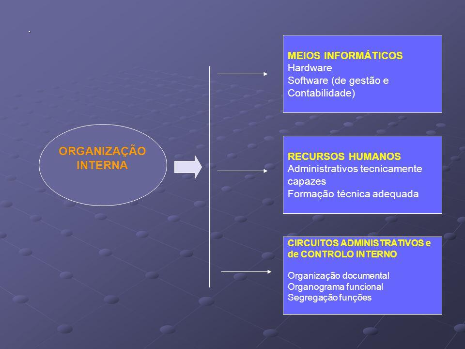 ORGANIZAÇÃO INTERNA . MEIOS INFORMÁTICOS Hardware