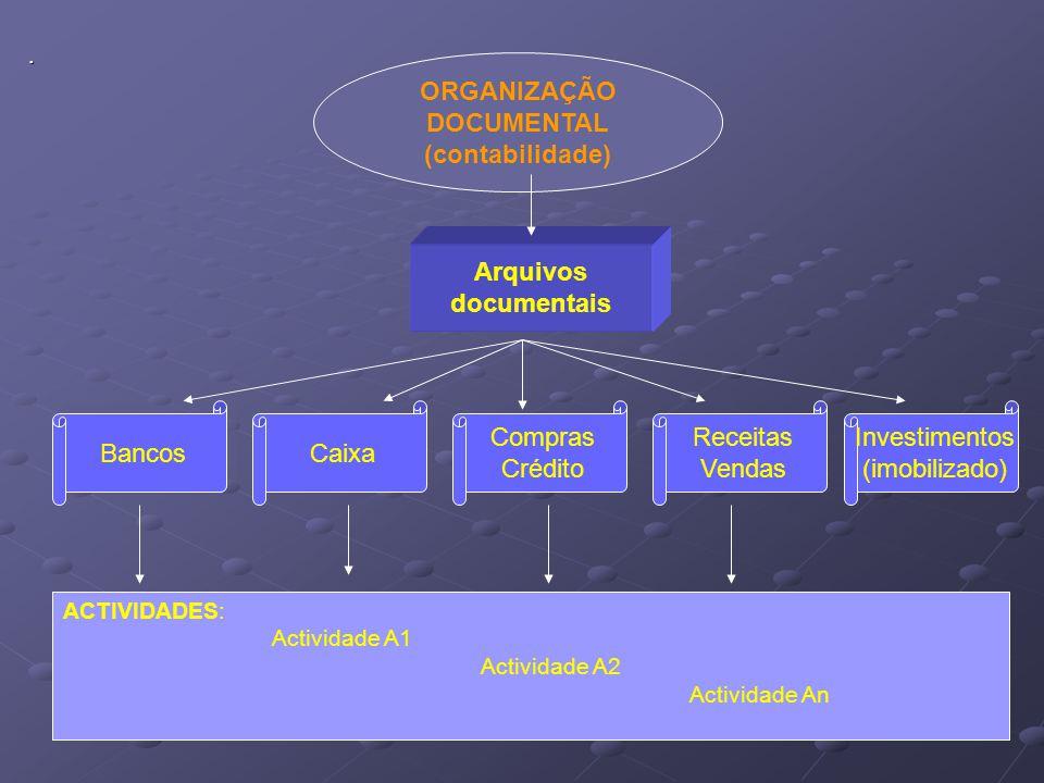 ORGANIZAÇÃO DOCUMENTAL (contabilidade) Arquivos documentais