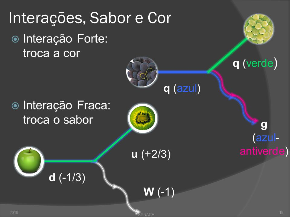 Interações, Sabor e Cor Interação Forte: troca a cor
