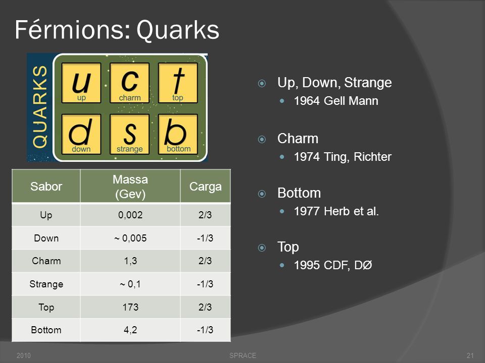 Férmions: Quarks Up, Down, Strange Charm Bottom Top 1964 Gell Mann