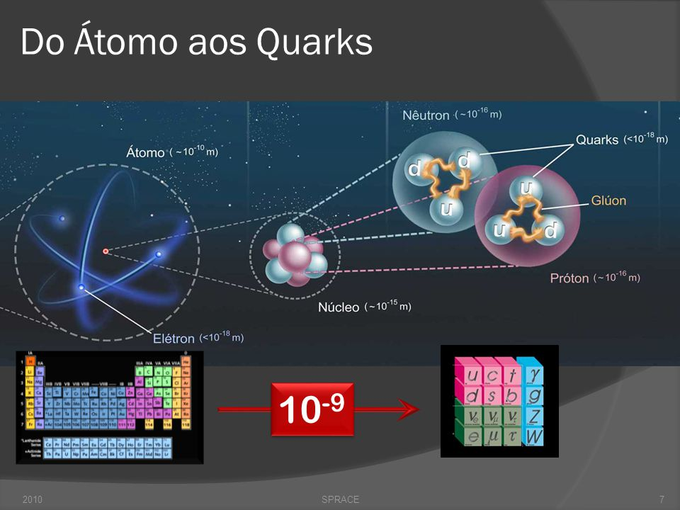 Do Átomo aos Quarks 10-9 2010 SPRACE