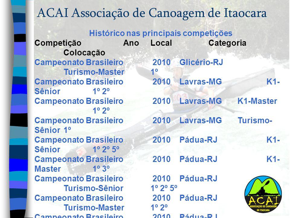 ACAI Associação de Canoagem de Itaocara