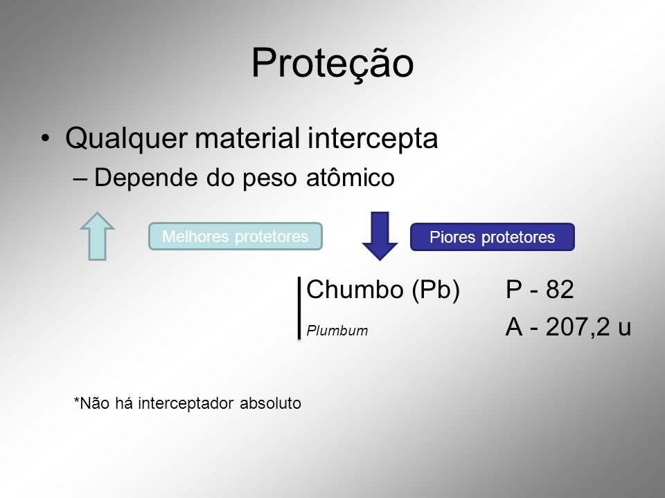 Proteção Qualquer material intercepta Depende do peso atômico