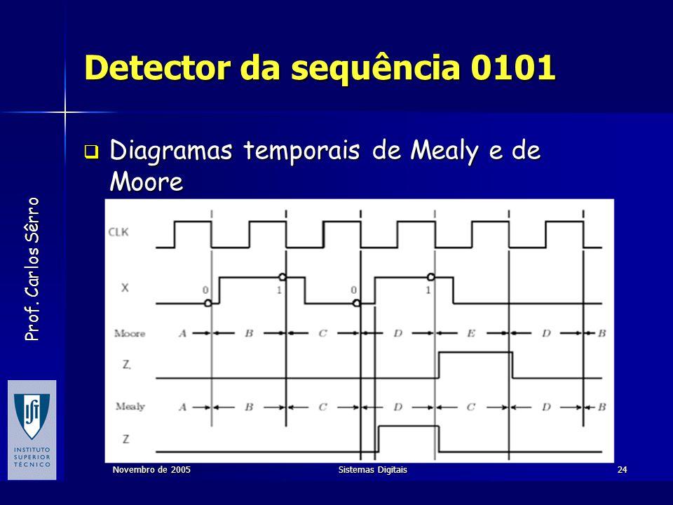 Detector da sequência 0101 Diagramas temporais de Mealy e de Moore