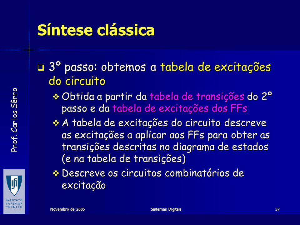Síntese clássica 3º passo: obtemos a tabela de excitações do circuito