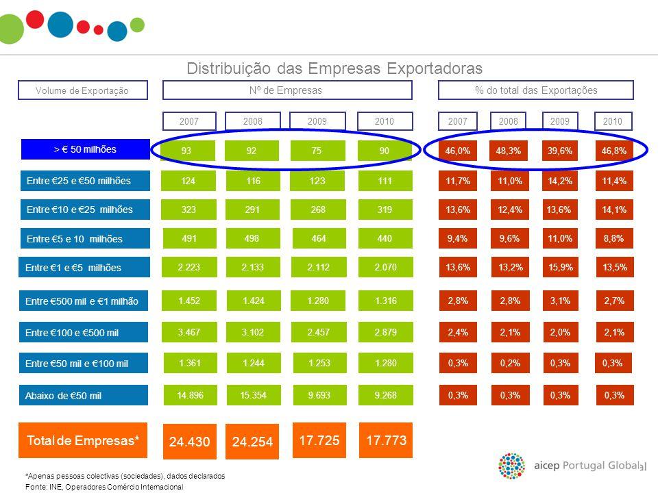Distribuição das Empresas Exportadoras