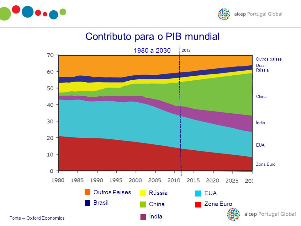 Contributo para o PIB mundial