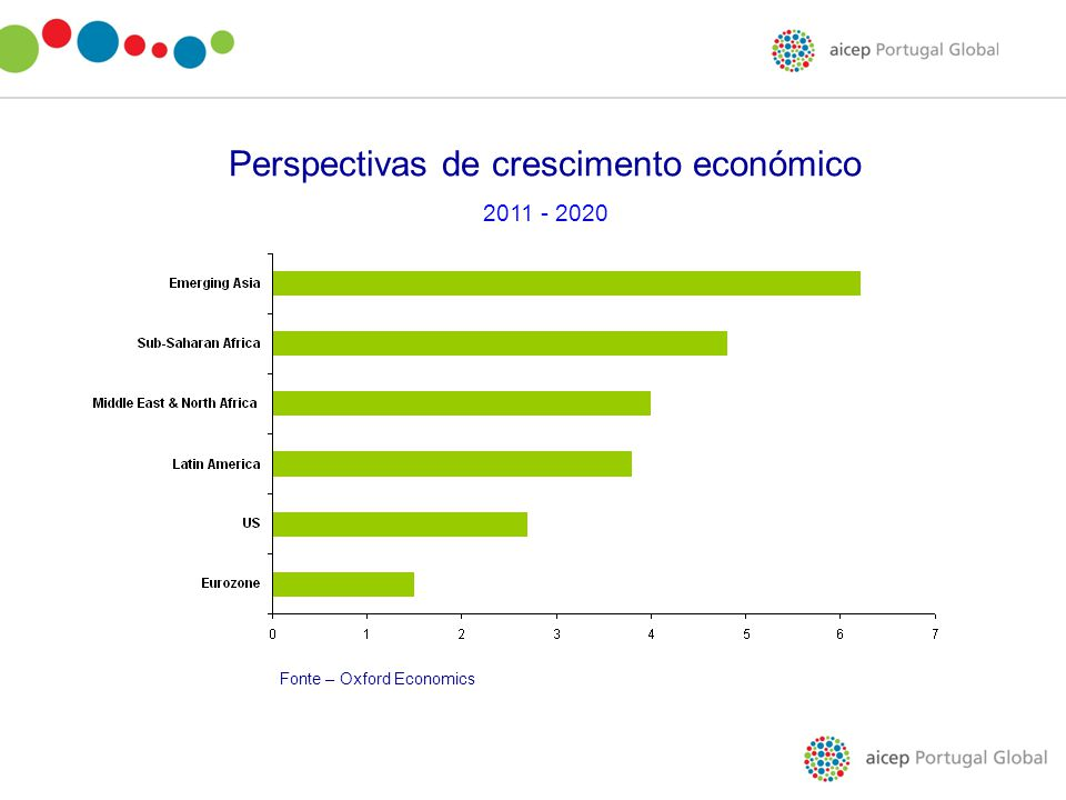 Perspectivas de crescimento económico