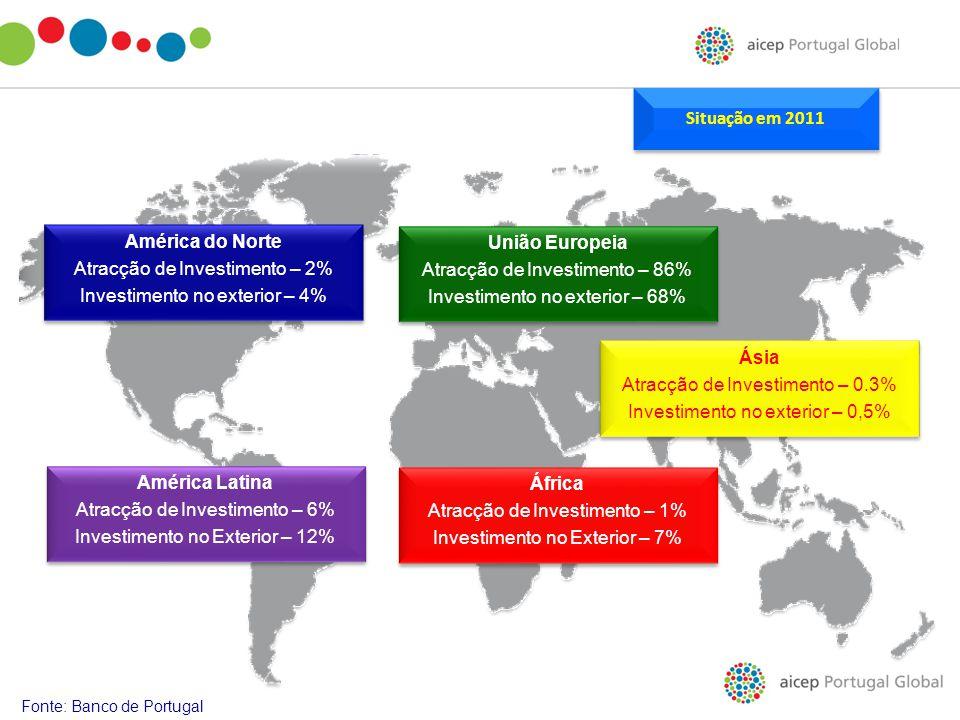 Atracção de Investimento – 2% Investimento no exterior – 4%