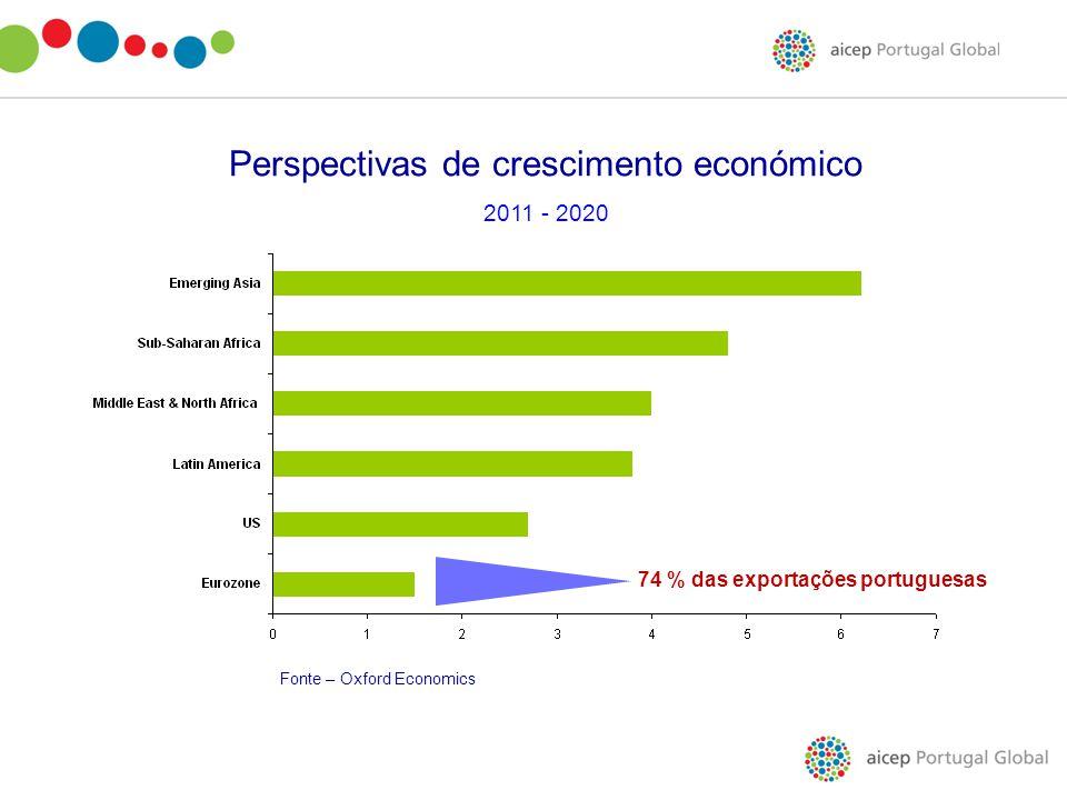 74 % das exportações portuguesas