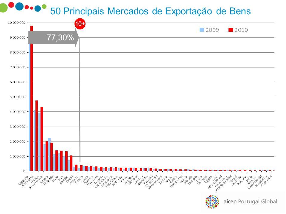 50 Principais Mercados de Exportação de Bens