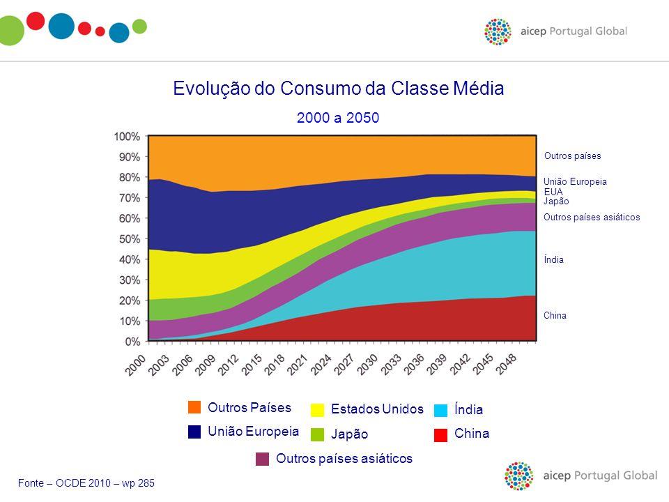 Evolução do Consumo da Classe Média