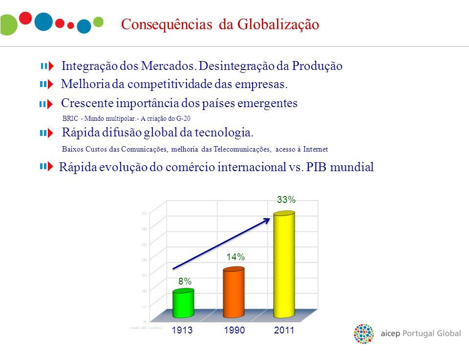 Consequências da Globalização