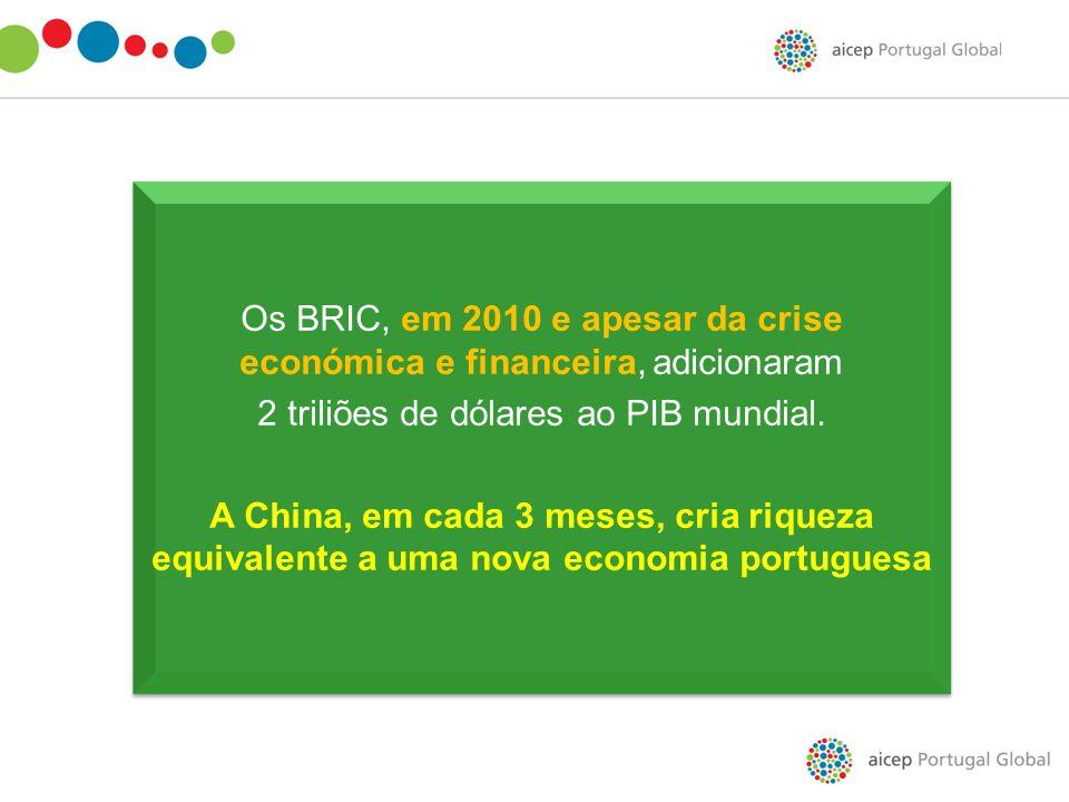Os BRIC, em 2010 e apesar da crise económica e financeira, adicionaram