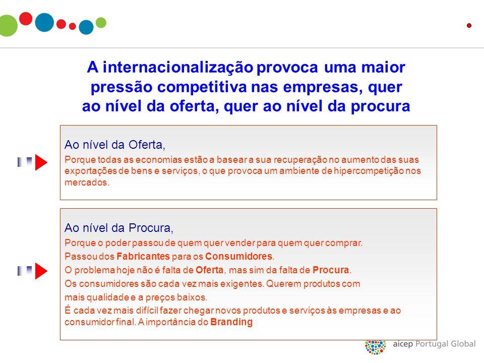 A internacionalização provoca uma maior pressão competitiva nas empresas, quer ao nível da oferta, quer ao nível da procura