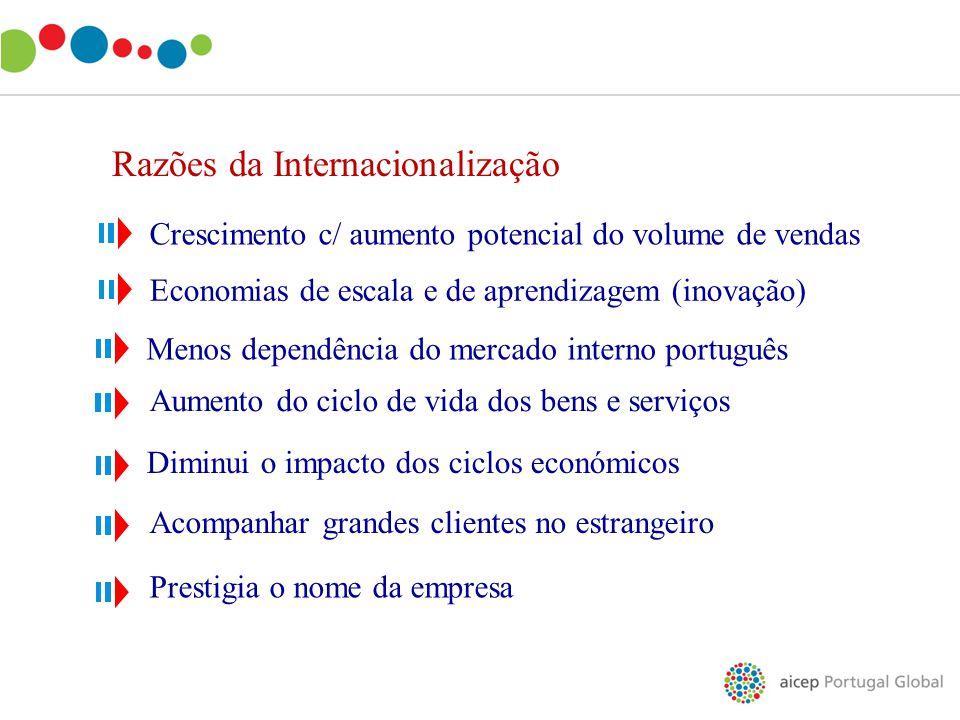 Razões da Internacionalização