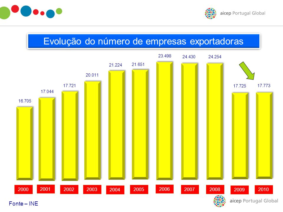 Evolução do número de empresas exportadoras