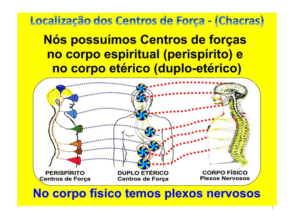 Localização dos Centros de Força - (Chacras)