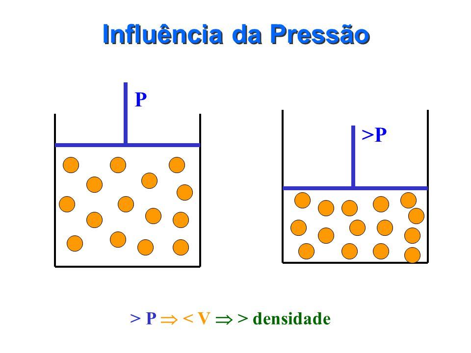 Influência da Pressão P >P > P  < V  > densidade